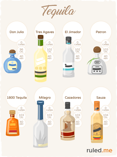 drinking alcohol while chart