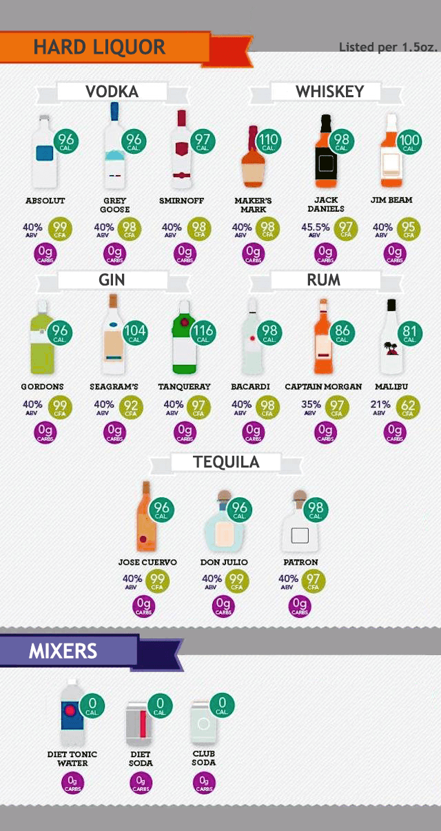 Alcohol Cheat Sheet