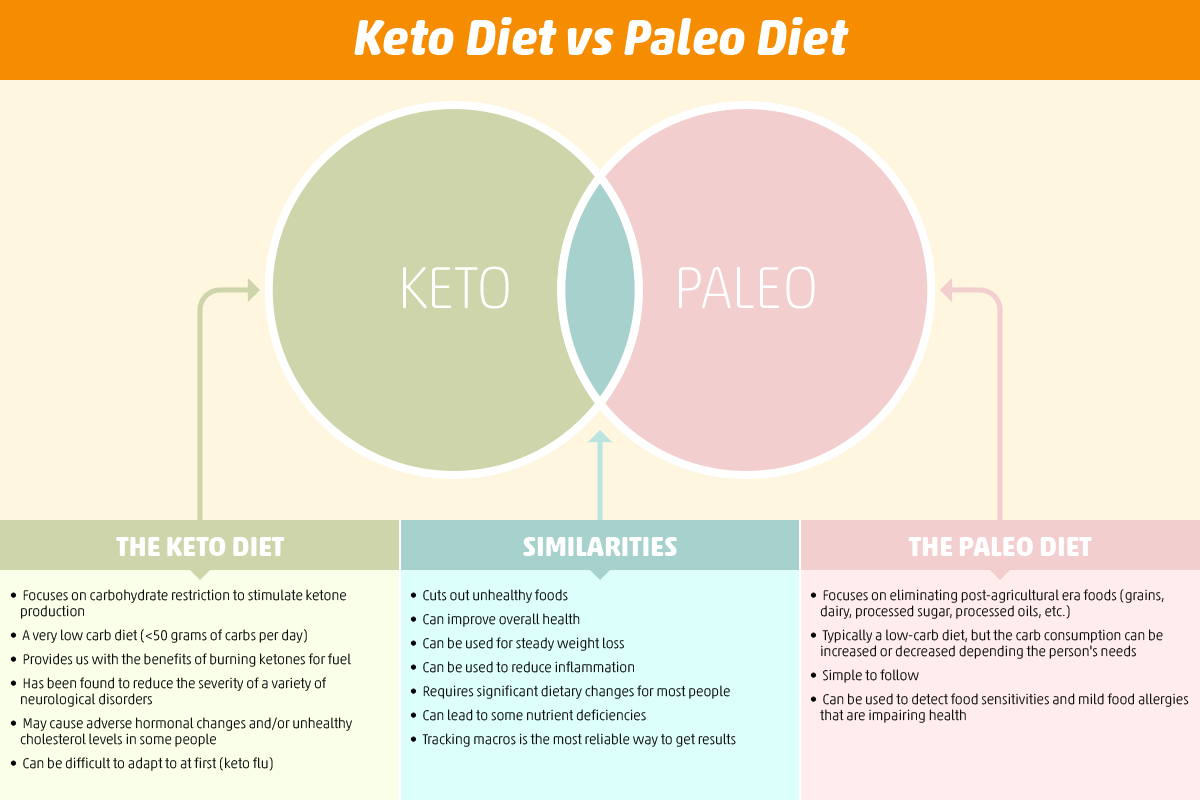 What's the Difference Between Paleo and Keto Diets?