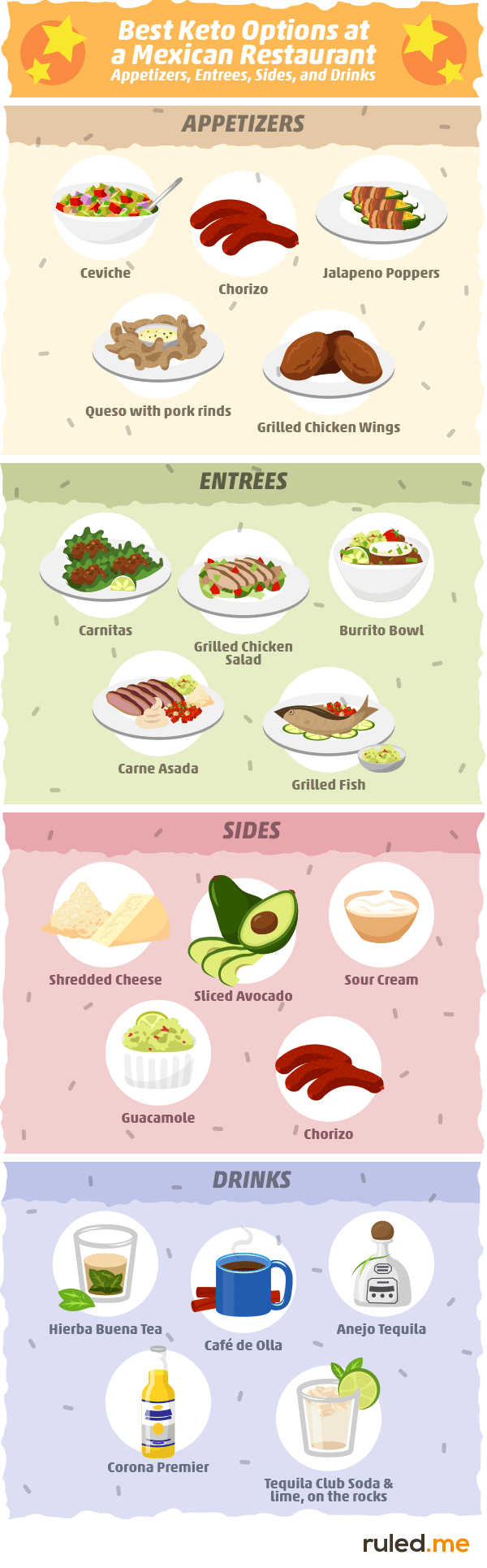 Best Keto Options at a Mexican Restaurant: Appetizers, Entrees, Sides, and Drinks