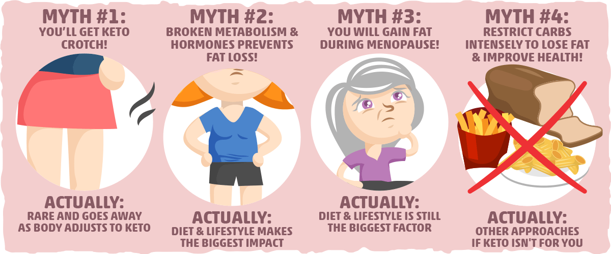 Mythbusting False Claims About Keto for Women's Wight Loss and Health